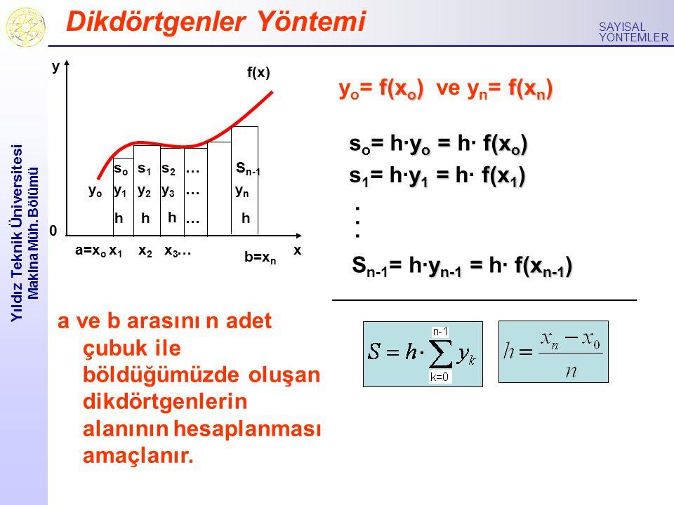 Yıldız Teknik Üniversitesi Makina Müh. Bölümü SAYISAL YÖNTEMLER f(x o ) f(x n ) y o = f(x o ) ve y n = f(x n ) Dikdörtgenler Yöntemi 0 y x b=x n f(x)