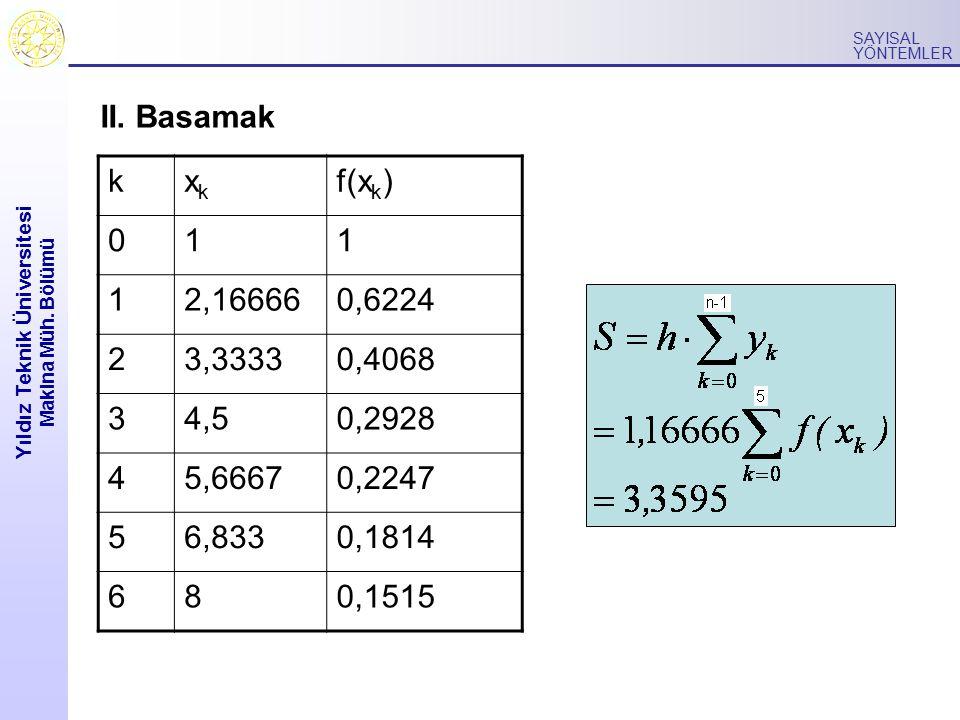 Yıldız Teknik Üniversitesi Makina Müh. Bölümü SAYISAL YÖNTEMLER II. Basamak kxkxk f(x k ) 011 12,166660,6224 23,33330,4068 34,50,2928 45,66670,2247 56