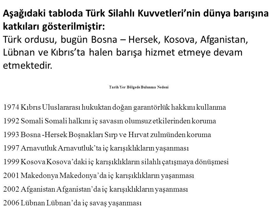 Tarih Yer Bölgede Bulunma Nedeni 1974 Kıbrıs Uluslararası hukuktan doğan garantörlük hakkını kullanma 1992 Somali Somali halkını iç savasın olumsuz etkilerinden koruma 1993 Bosna -Hersek Boşnakları Sırp ve Hırvat zulmünden koruma 1997 Arnavutluk Arnavutluk'ta iç karışıklıkların yaşanması 1999 Kosova Kosova'daki iç karışıklıkların silahlı çatışmaya dönüşmesi 2001 Makedonya Makedonya'da iç karışıklıkların yaşanması 2002 Afganistan Afganistan'da iç karışıklıkların yaşanması 2006 Lübnan Lübnan'da iç savaş yaşanması Aşağıdaki tabloda Türk Silahlı Kuvvetleri'nin dünya barışına katkıları gösterilmiştir: Türk ordusu, bugün Bosna – Hersek, Kosova, Afganistan, Lübnan ve Kıbrıs'ta halen barışa hizmet etmeye devam etmektedir.