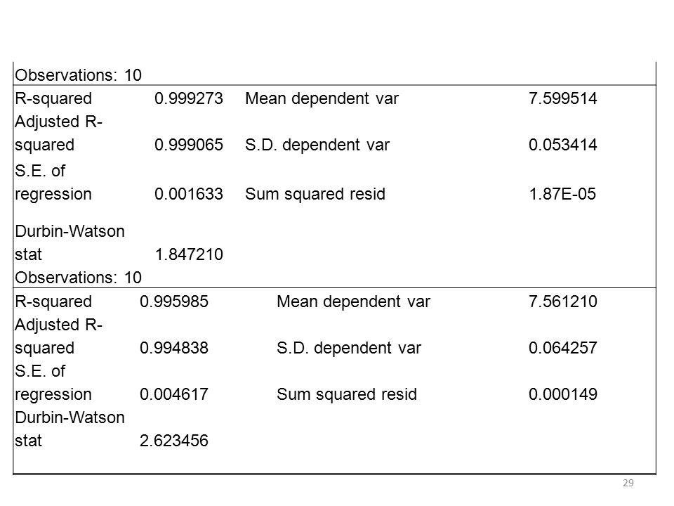 Observations: 10 R-squared0.999273 Mean dependent var7.599514 Adjusted R- squared0.999065 S.D.
