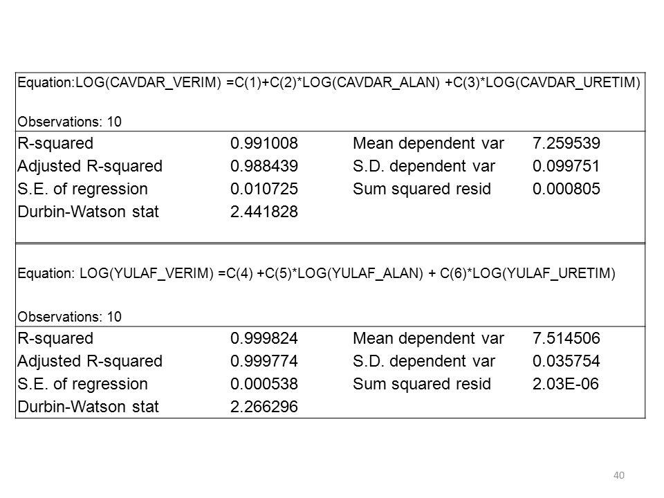 Equation:LOG(CAVDAR_VERIM) =C(1)+C(2)*LOG(CAVDAR_ALAN) +C(3)*LOG(CAVDAR_URETIM) Observations: 10 R-squared0.991008 Mean dependent var7.259539 Adjusted R-squared0.988439 S.D.