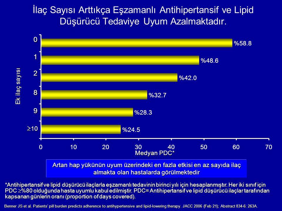 İlaç Sayısı Arttıkça Eşzamanlı Antihipertansif ve Lipid Düşürücü Tedaviye Uyum Azalmaktadır. *Antihipertansif ve lipid düşürücü ilaçlarla eşzamanlı te