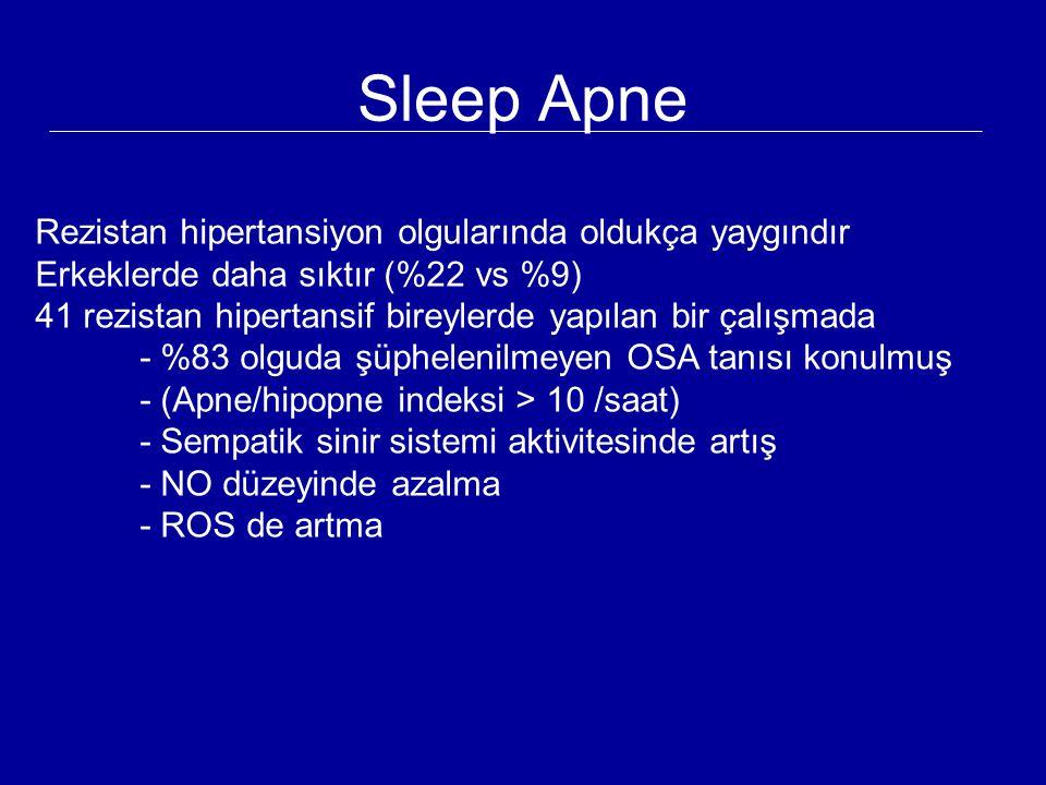 Sleep Apne Rezistan hipertansiyon olgularında oldukça yaygındır Erkeklerde daha sıktır (%22 vs %9) 41 rezistan hipertansif bireylerde yapılan bir çalı