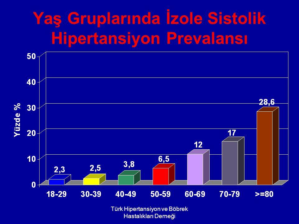 Türk Hipertansiyon ve Böbrek Hastalıkları Derneği Yaş Gruplarında İzole Sistolik Hipertansiyon Prevalansı