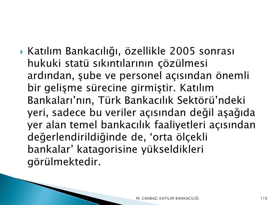  Katılım Bankacılığı, özellikle 2005 sonrası hukuki statü sıkıntılarının çözülmesi ardından, şube ve personel açısından önemli bir gelişme sürecine girmiştir.