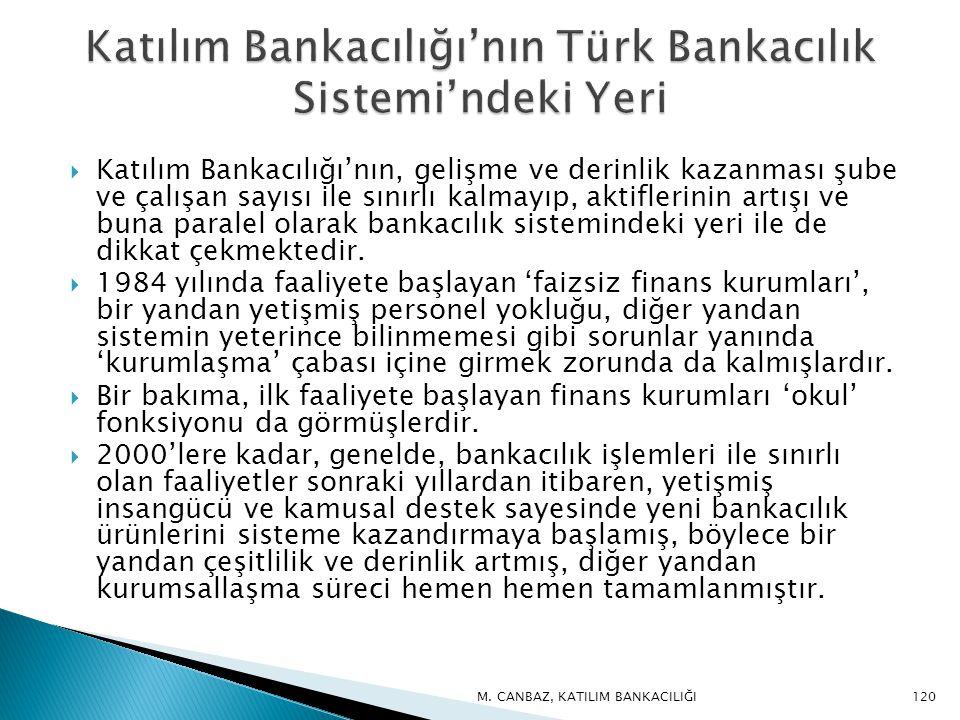  Katılım Bankacılığı'nın, gelişme ve derinlik kazanması şube ve çalışan sayısı ile sınırlı kalmayıp, aktiflerinin artışı ve buna paralel olarak bankacılık sistemindeki yeri ile de dikkat çekmektedir.