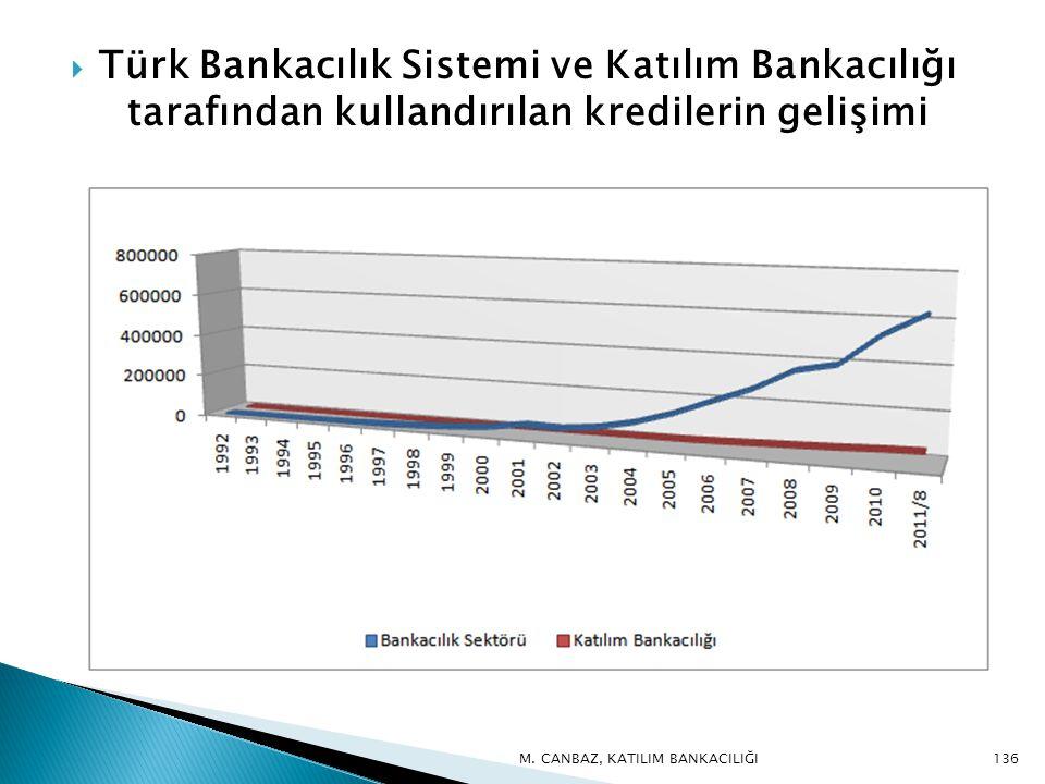  Türk Bankacılık Sistemi ve Katılım Bankacılığı tarafından kullandırılan kredilerin gelişimi 136M.