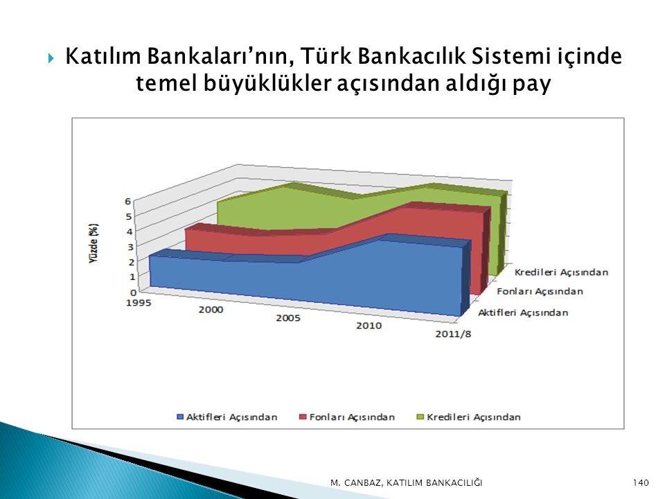  Katılım Bankaları'nın, Türk Bankacılık Sistemi içinde temel büyüklükler açısından aldığı pay 140M.