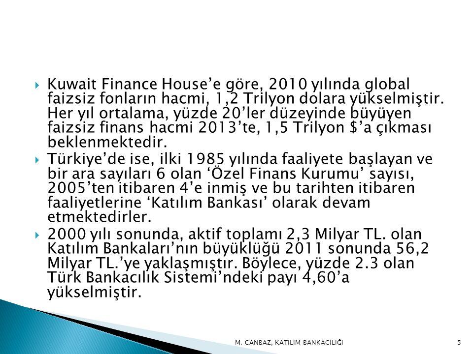  Kuwait Finance House'e göre, 2010 yılında global faizsiz fonların hacmi, 1,2 Trilyon dolara yükselmiştir.