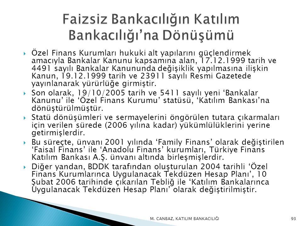  Özel Finans Kurumları hukuki alt yapılarını güçlendirmek amacıyla Bankalar Kanunu kapsamına alan, 17.12.1999 tarih ve 4491 sayılı Bankalar Kanununda değişiklik yapılmasına ilişkin Kanun, 19.12.1999 tarih ve 23911 sayılı Resmi Gazetede yayınlanarak yürürlüğe girmiştir.