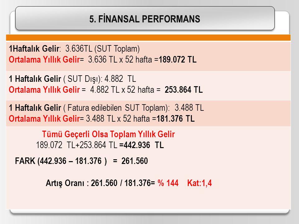 14.04.201519 5. FİNANSAL PERFORMANS 1Haftalık Gelir : 3.636TL (SUT Toplam) Ortalama Yıllık Gelir = 3.636 TL x 52 hafta = 189.072 TL 1 Haftalık Gelir (