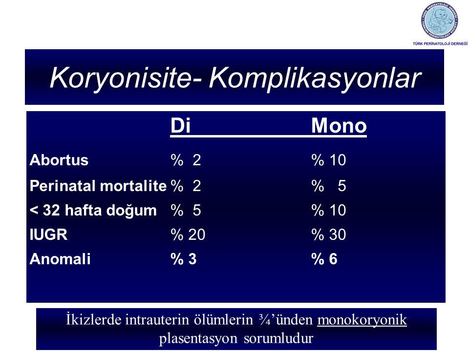 Koryonisite- Komplikasyonlar DiMono Abortus% 2% 10 Perinatal mortalite% 2% 5 < 32 hafta doğum% 5% 10 IUGR% 20% 30 Anomali% 3% 6 İkizlerde intrauterin ölümlerin ¾'ünden monokoryonik plasentasyon sorumludur