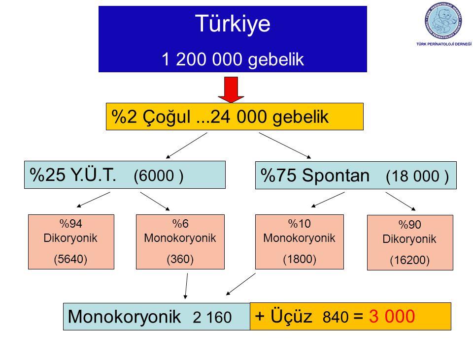 Türkiye 1 200 000 gebelik %2 Çoğul...24 000 gebelik %25 Y.Ü.T. (6000 ) %75 Spontan (18 000 ) %94 Dikoryonik (5640) %6 Monokoryonik (360) %90 Dikoryoni
