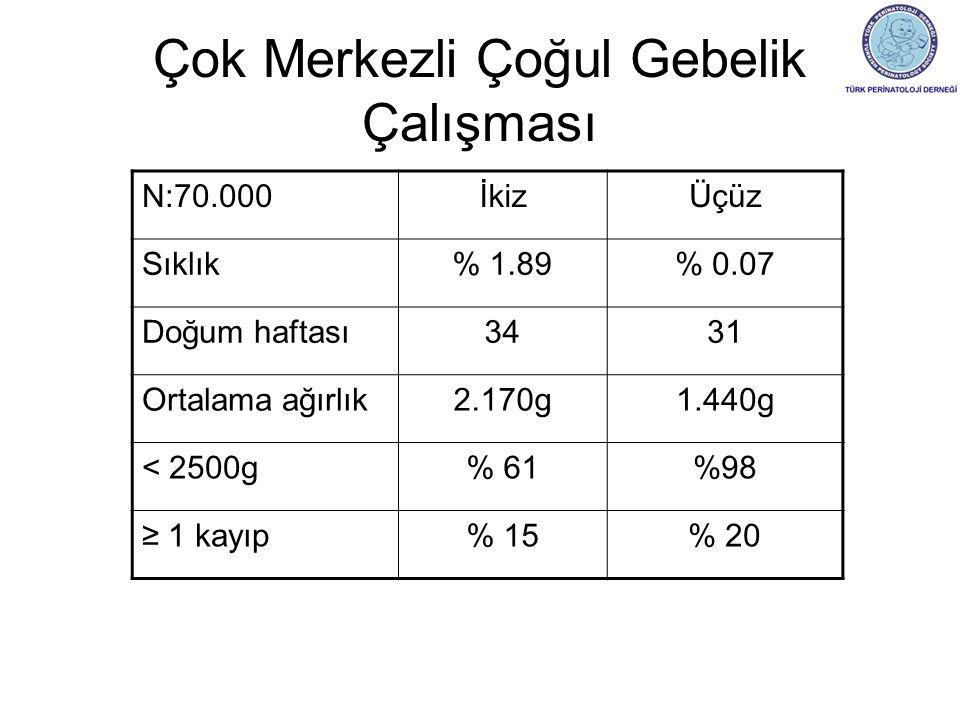 Çok Merkezli Çoğul Gebelik Çalışması N:70.000İkizÜçüz Sıklık% 1.89% 0.07 Doğum haftası3431 Ortalama ağırlık2.170g1.440g < 2500g% 61%98 ≥ 1 kayıp% 15% 20