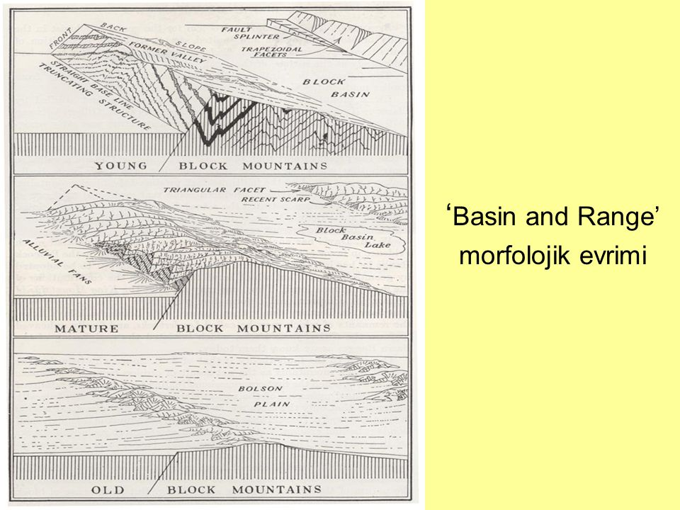 ' Basin and Range' morfolojik evrimi