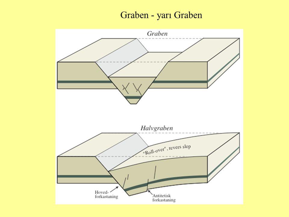 Graben - yarı Graben
