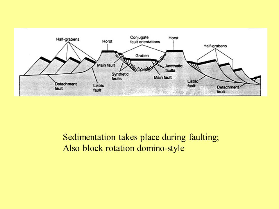 Sedimentation takes place during faulting; Also block rotation domino-style