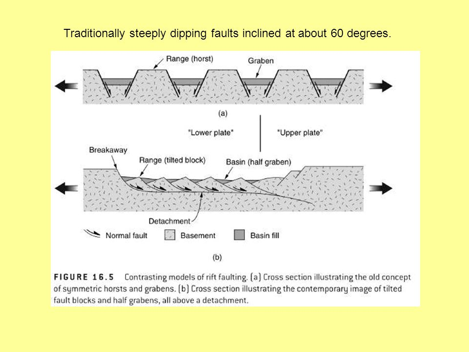 Traditionally steeply dipping faults inclined at about 60 degrees.