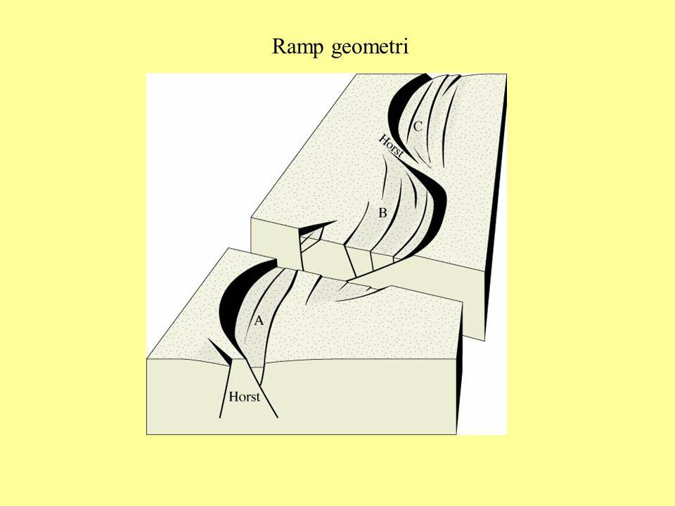 Ramp geometri