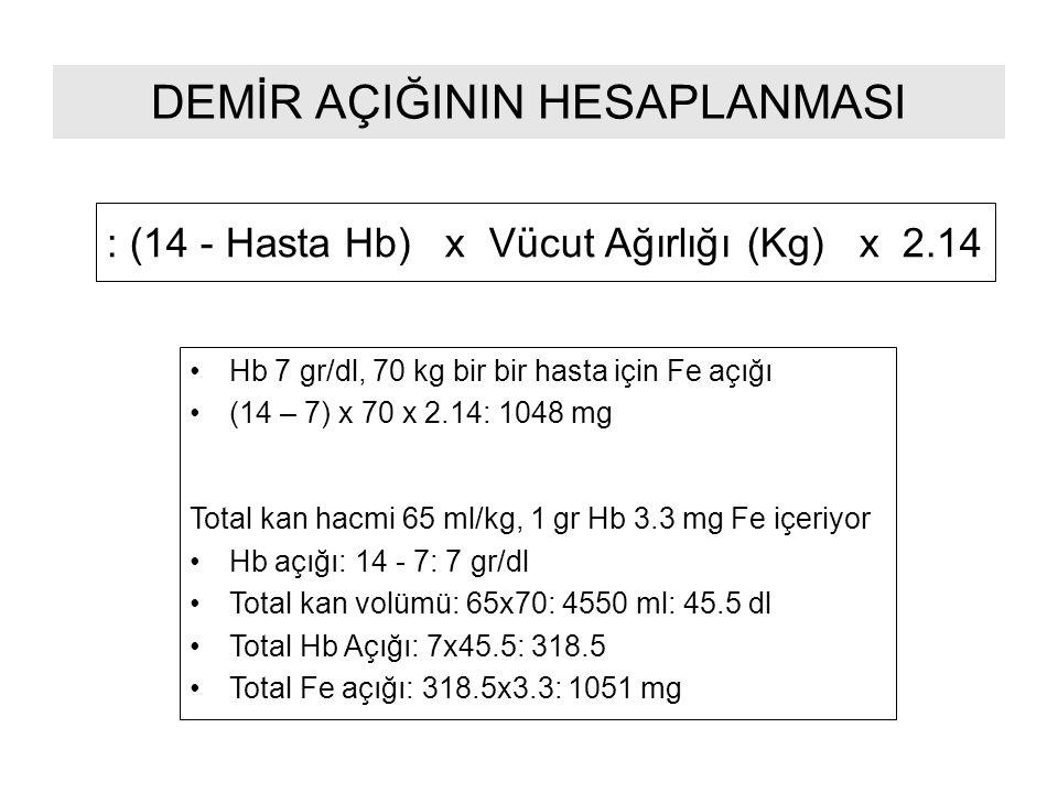 DEMİR AÇIĞININ HESAPLANMASI : (14 - Hasta Hb) x Vücut Ağırlığı (Kg) x 2.14 Hb 7 gr/dl, 70 kg bir bir hasta için Fe açığı (14 – 7) x 70 x 2.14: 1048 mg