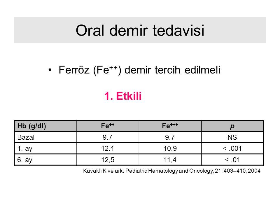 Oral demir tedavisi Ferröz (Fe ++ ) demir tercih edilmeli 1. Etkili Hb (g/dl)Fe ++ Fe +++ p Bazal9.7 NS 1. ay12.110.9<.001 6. ay12,511,4<.01 Kavaklı K