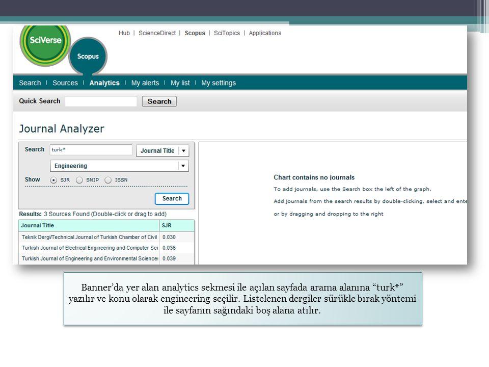 """Banner'da yer alan analytics sekmesi ile açılan sayfada arama alanına """"turk*"""" yazılır ve konu olarak engineering seçilir. Listelenen dergiler sürükle"""