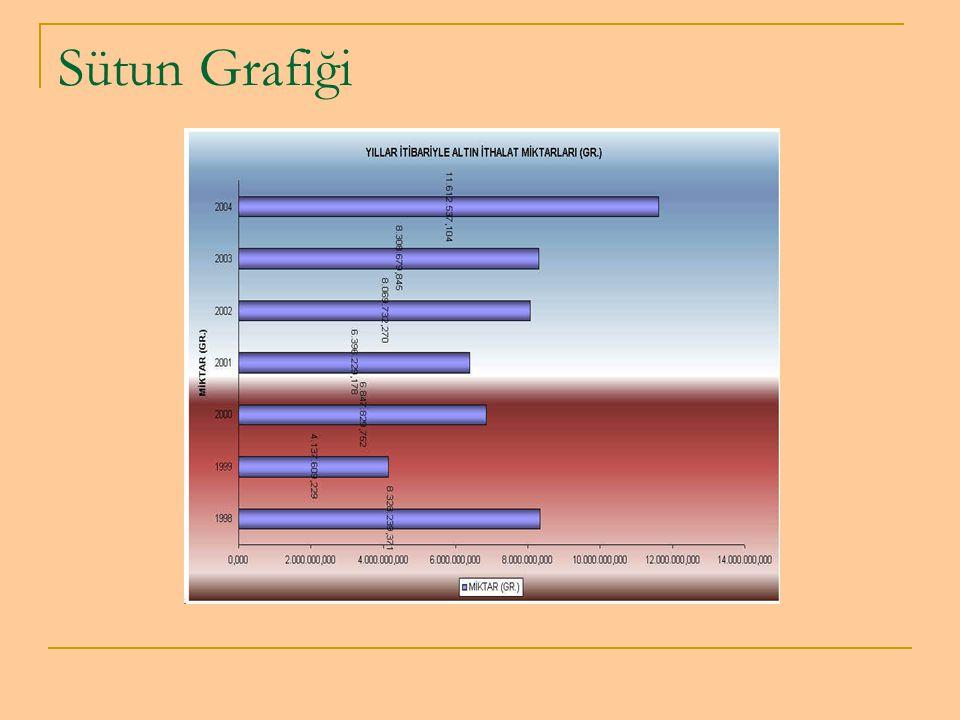 Sütun Grafiği