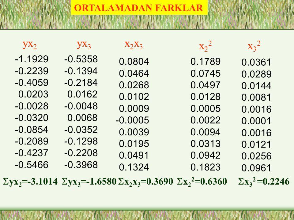 ORTALAMADAN FARKLAR Benzin Y 40 38 39 37 37.3 36.5 36.3 36 35.8 35.9 Fiyat X 2 1.70 1.85 1.90 2.01 2.10 2.17 2.22 2.30 2.43 2.55 LPG X 3 0.60 0.62 0.67 0.70 0.75 0.78 0.83 0.90 0.95 1.10  Y=371.8  X 2 =21.2  X 3 =7.9 y 2.82 0.82 1.82 -0.18 0.12 -0.68 -0.88 -1.18 -1.38 -1.28 -0.42 -0.27 -0.22 -0.11 -0.02 0.05 0.10 0.18 0.31 0.43 -0.19 -0.17 -0.12 -0.09 -0.04 -0.01 0.04 0.11 0.16 0.31 x3x3 x2x2