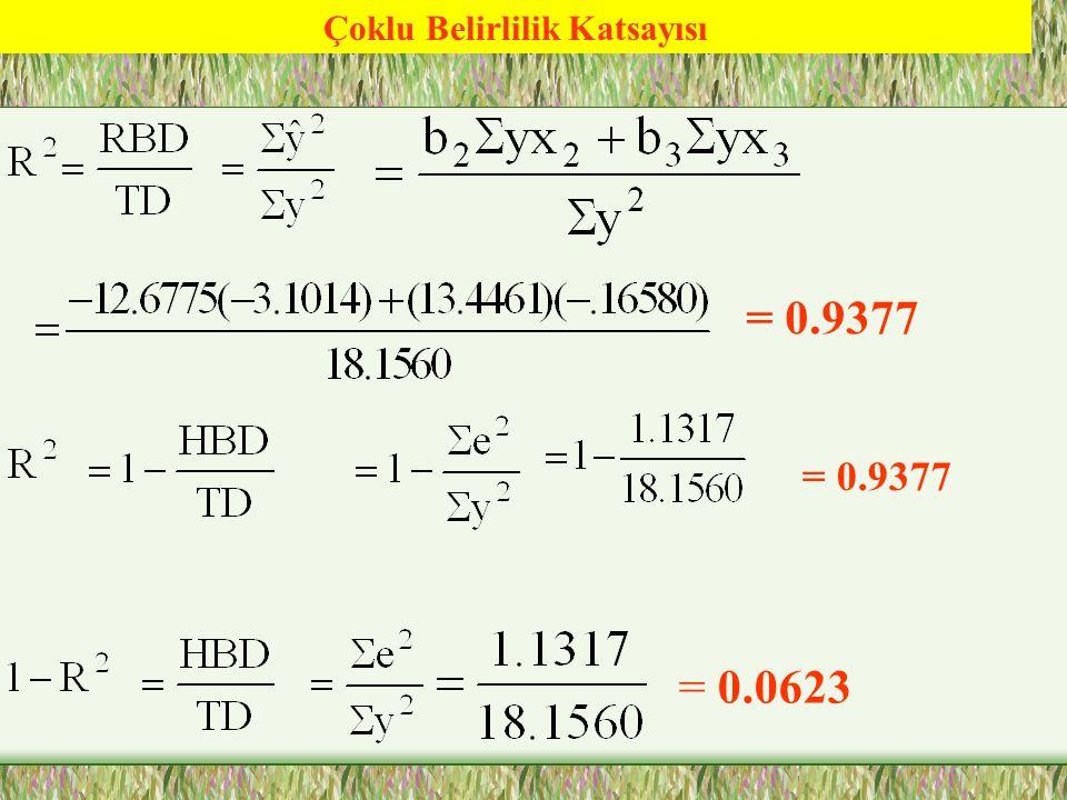 Çoklu Regresyon Modelinde Tahmincilerin Standart Hataları =3.9213