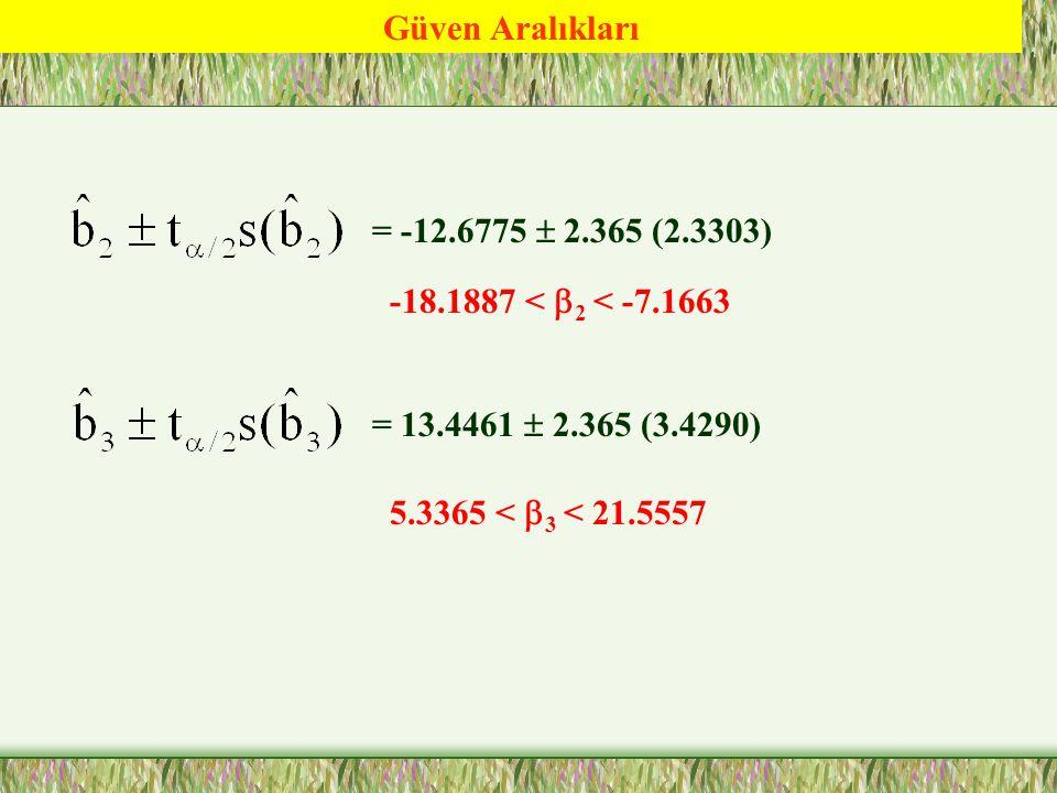 Varyans Analiz Tablosu DeğişkenlikSKTsdSKTOFhesF-Anlamlılık RBD HBD TD 17.0248.5123-152.653[0.0000] 1.132 18.156 10-30.162 10-1