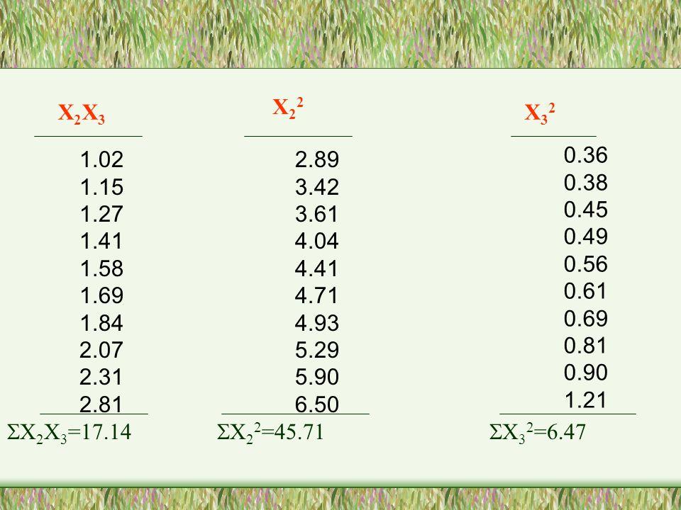 X2X3X2X3 X32X32 1.02 1.15 1.27 1.41 1.58 1.69 1.84 2.07 2.31 2.81 0.36 0.38 0.45 0.49 0.56 0.61 0.69 0.81 0.90 1.21  X 2 X 3 =17.14  X 3 2 =6.47 X22X22 2.89 3.42 3.61 4.04 4.41 4.71 4.93 5.29 5.90 6.50  X 2 2 =45.71