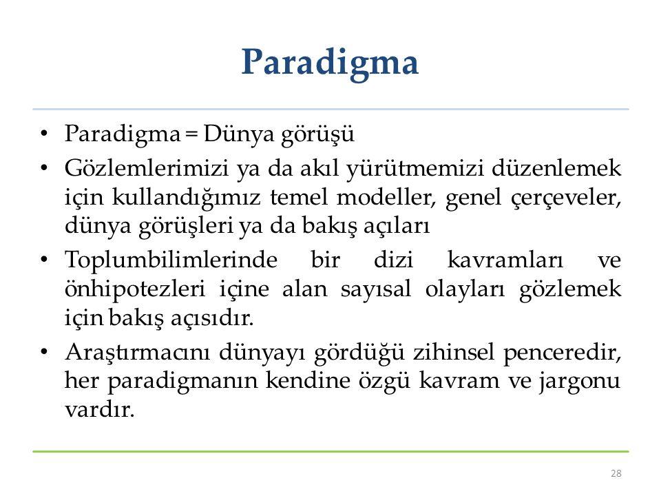 Paradigma Paradigma = Dünya görüşü Gözlemlerimizi ya da akıl yürütmemizi düzenlemek için kullandığımız temel modeller, genel çerçeveler, dünya görüşle