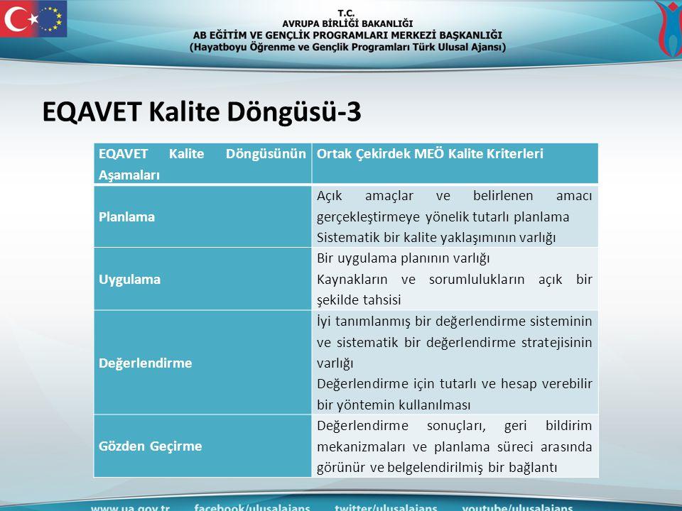 EQAVET Kalite Döngüsü-3 EQAVET Kalite Döngüsünün Aşamaları Ortak Çekirdek MEÖ Kalite Kriterleri Planlama Açık amaçlar ve belirlenen amacı gerçekleştir