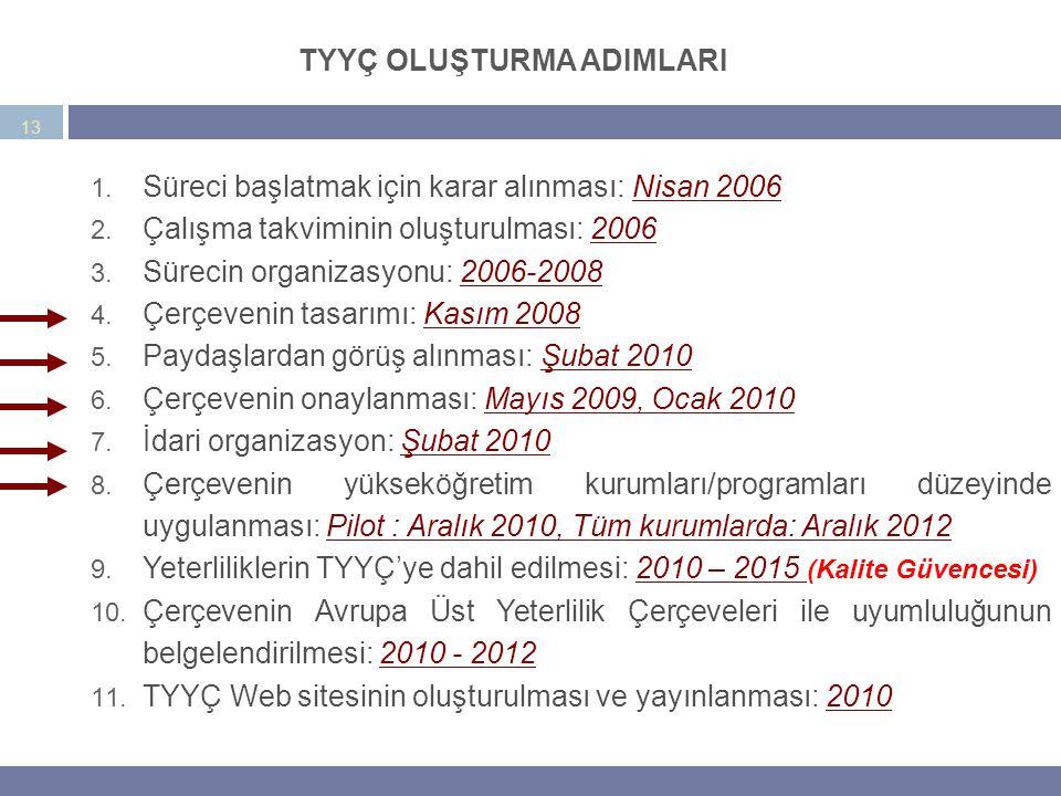 1. Süreci başlatmak için karar alınması: Nisan 2006 2. Çalışma takviminin oluşturulması: 2006 3. Sürecin organizasyonu: 2006-2008 4. Çerçevenin tasarı