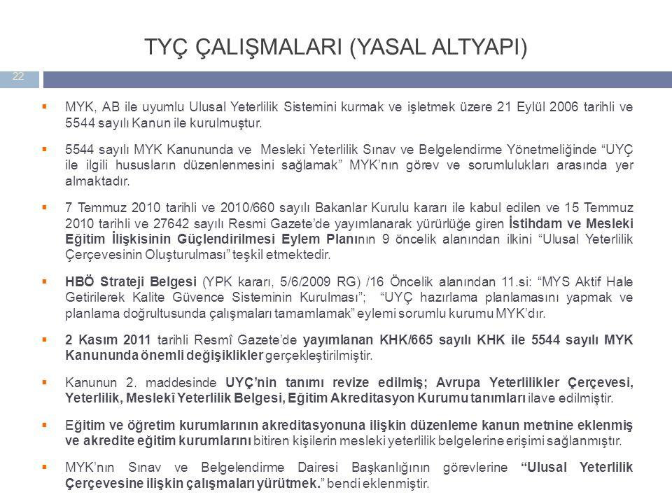 TYÇ ÇALIŞMALARI (YASAL ALTYAPI)  MYK, AB ile uyumlu Ulusal Yeterlilik Sistemini kurmak ve işletmek üzere 21 Eylül 2006 tarihli ve 5544 sayılı Kanun i