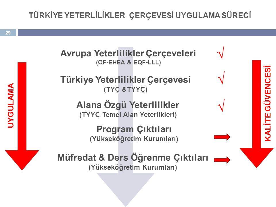 29 Müfredat & Ders Öğrenme Çıktıları (Yükseköğretim Kurumları) Avrupa Yeterlilikler Çerçeveleri (QF-EHEA & EQF-LLL) Türkiye Yeterlilikler Çerçevesi (T