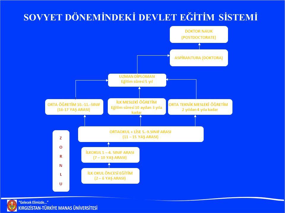 SOVYET DÖNEMİNDEKİ DEVLET EĞİTİM SİSTEMİ DOKTOR NAUK (POSTDOCTORATE) UZMAN DİPLOMASI Eğitim süresi 5 yıl ORTA ÖĞRETİM 10.-11.-SINIF (16-17 YAŞ ARASI) ORTAOKUL + LİSE 5.-9.SINIF ARASI (11 – 15 YAŞ ARASI) İLKOKUL 1 – 4.