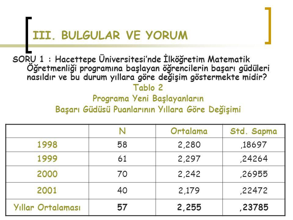 III. BULGULAR VE YORUM SORU 1 : Hacettepe Üniversitesi'nde İlköğretim Matematik Öğretmenliği programına başlayan öğrencilerin başarı güdüleri nasıldır