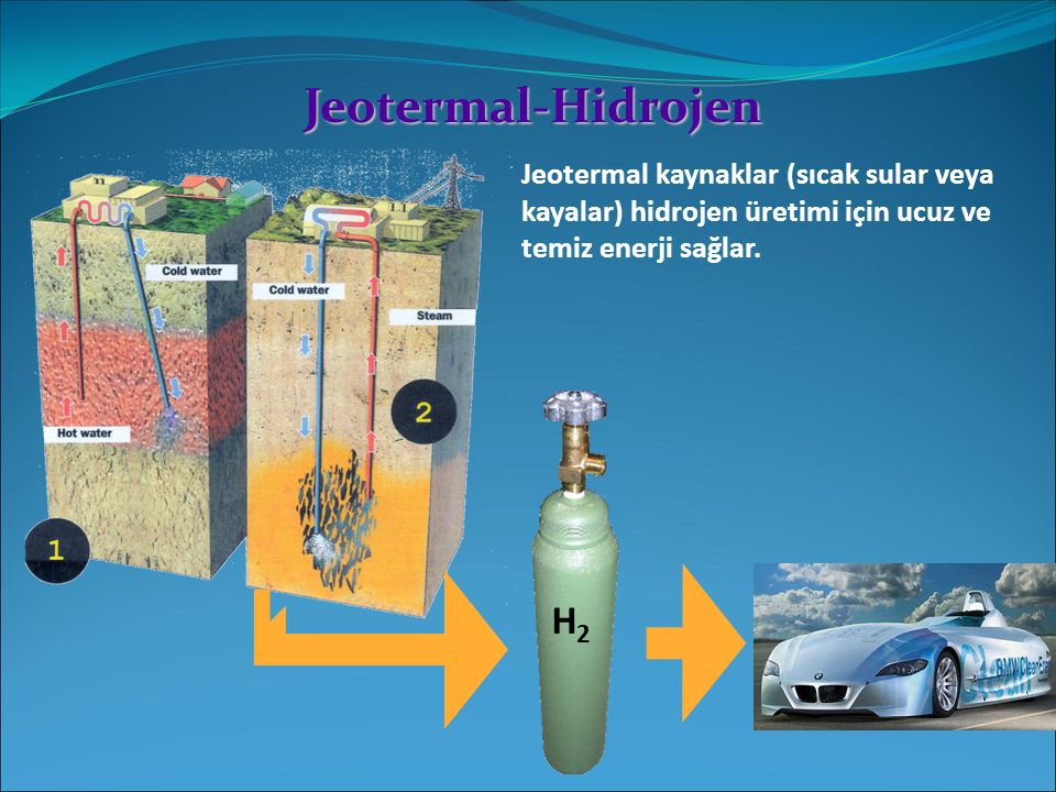 Jeotermal-Hidrojen Jeotermal kaynaklar (sıcak sular veya kayalar) hidrojen üretimi için ucuz ve temiz enerji sağlar. H2H2
