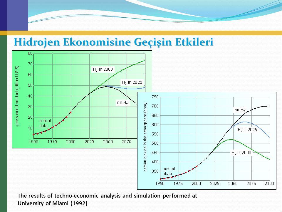 Hidrojen Ekonomisine Geçişin Etkileri The results of techno-economic analysis and simulation performed at University of Miami (1992)