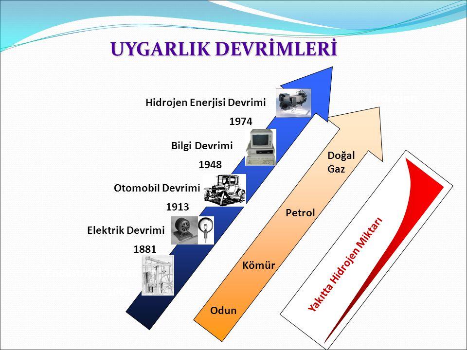Odun Kömür Petrol Doğal GazGaz Hidrojen Endüstriyel Devrim 1860 Otomobil Devrimi 1913 Bilgi Devrimi 1948 Hidrojen Enerjisi Devrimi 1974 Elektrik Devri