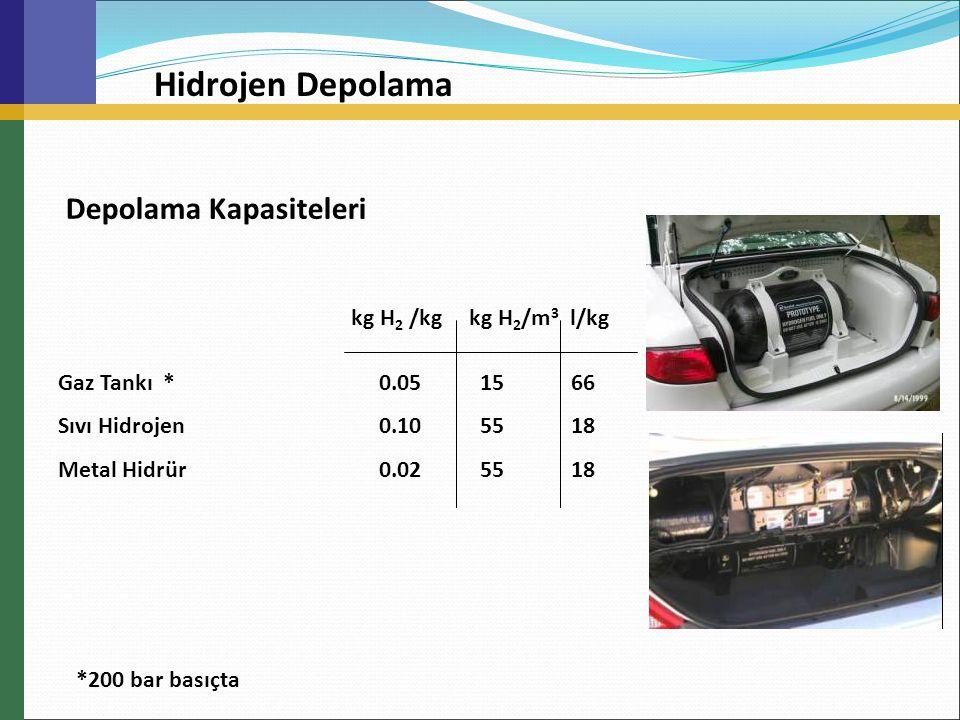 Depolama Kapasiteleri kg H 2 /kg kg H 2 /m 3 l/kg Gaz Tankı * 0.05 15 66 Sıvı Hidrojen 0.10 55 18 Metal Hidrür 0.02 55 18 *200 bar basıçta Hidrojen De