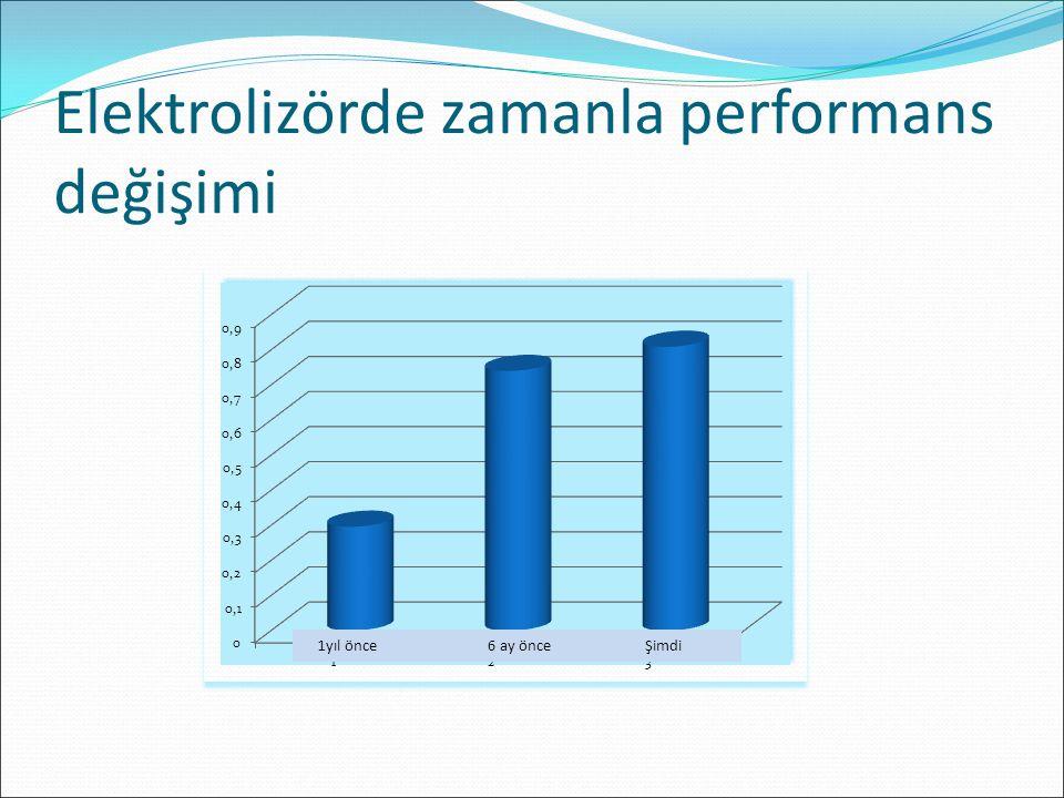 Elektrolizörde zamanla performans değişimi