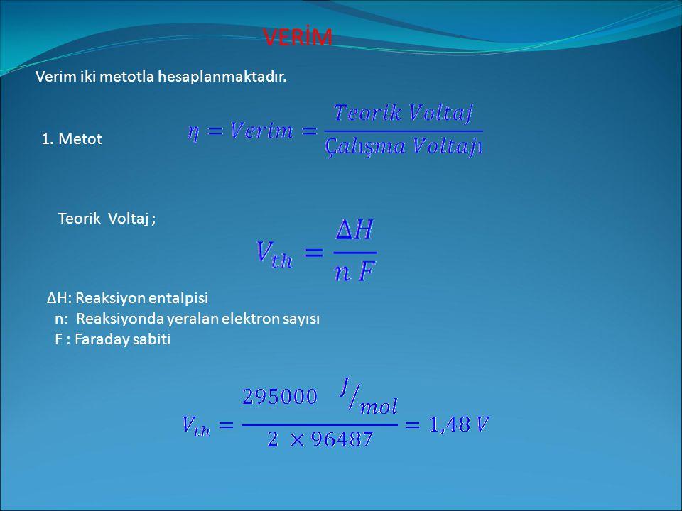 VERİM Verim iki metotla hesaplanmaktadır. 1. Metot Teorik Voltaj ; ΔH: Reaksiyon entalpisi n: Reaksiyonda yeralan elektron sayısı F : Faraday sabiti