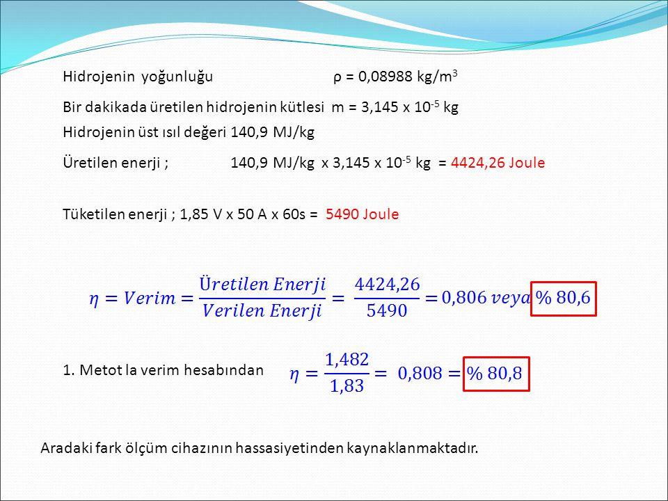 Hidrojenin yoğunluğu ρ = 0,08988 kg/m 3 Bir dakikada üretilen hidrojenin kütlesi m = 3,145 x 10 -5 kg Hidrojenin üst ısıl değeri 140,9 MJ/kg Üretilen