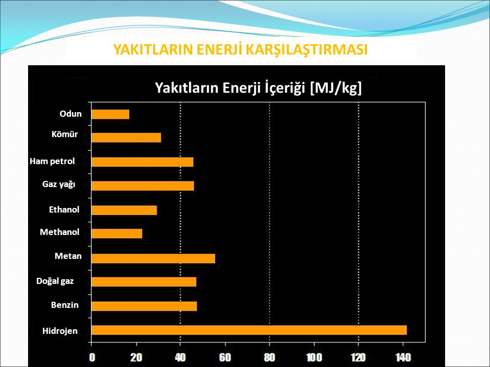 Odun Kömür Ham petrol Gaz yağı Ethanol Methanol Metan Doğal gaz Benzin Hidrojen Yakıtların Enerji İçeriği [MJ/kg] YAKITLARIN ENERJİ KARŞILAŞTIRMASI