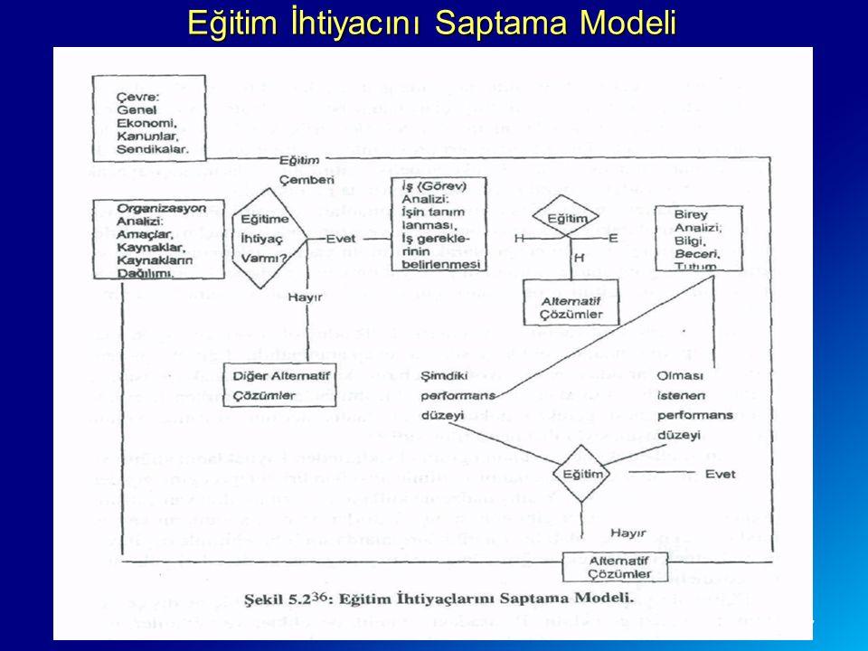 32/57 Eğitim İhtiyacını Saptama Modeli