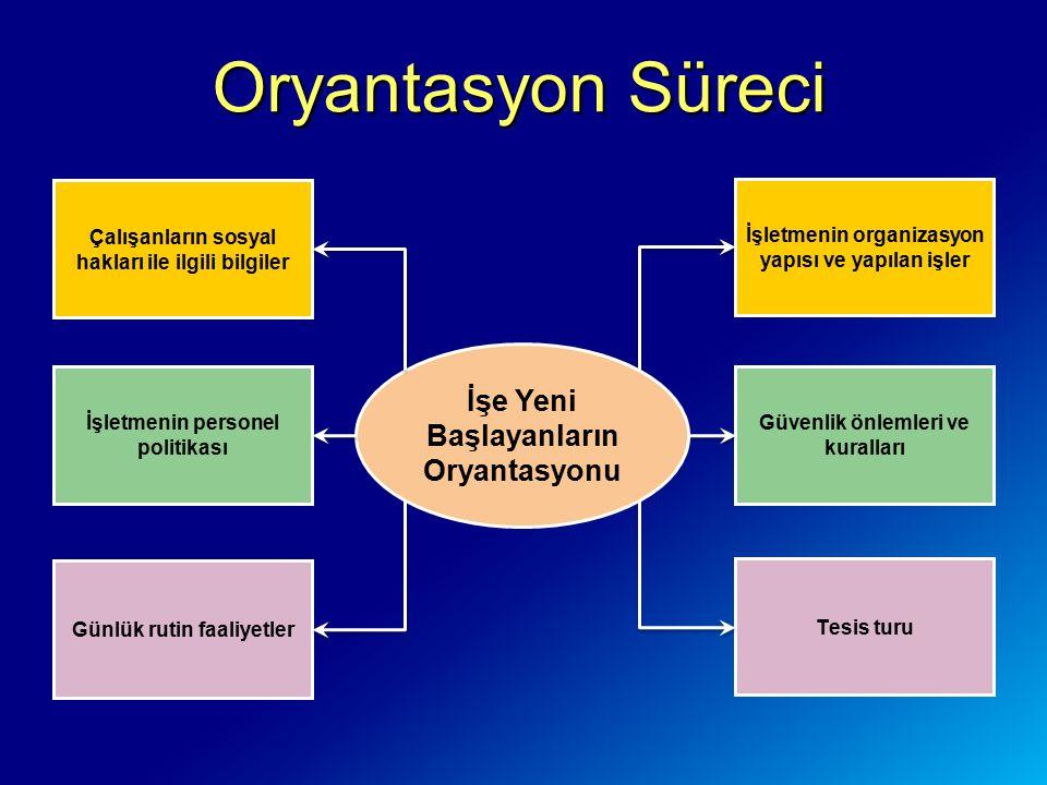 Örgüt (Organizasyon) Analizi Örgüt analizinde; Örgütün vizyon, misyon ve stratejilerinin eğitimle uygunluğu, Örgütün gelir ve kaynaklarından eğitime ayrılabilecek miktar, Örgütün amaçlarına göre üst yönetimin eğitime verdiği destek, Örgütün iç ve dış çevre unsurlarının analizi, Örgütün tüm eğitim ihtiyaçlarının boyutları, Gelecekte örgütte meydana gelecek değişiklikler, Eğitimin örgütün amaçlarına ulaşılmasındaki katkısının ne olacağı, Örgütte eğitime ihtiyaç var mı.