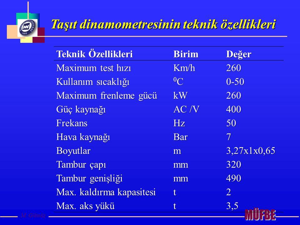 Taşıt dinamometresinin teknik özellikleri M. Gümüş Teknik Özellikleri BirimDeğer Maximum test hızı Km/h260 Kullanım sıcaklığı 0C0C0C0C0-50 Maximum fre