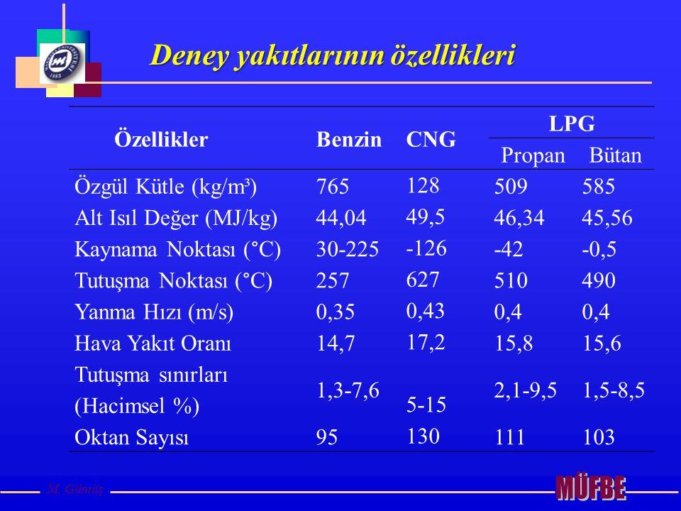 Deney yakıtlarının özellikleri M. Gümüş ÖzelliklerBenzinCNG LPG PropanBütan Özgül Kütle (kg/m³)765 128 509585 Alt Isıl Değer (MJ/kg)44,04 49,5 46,3445